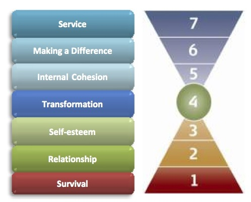 7 Levels of Consciousness Model (1)